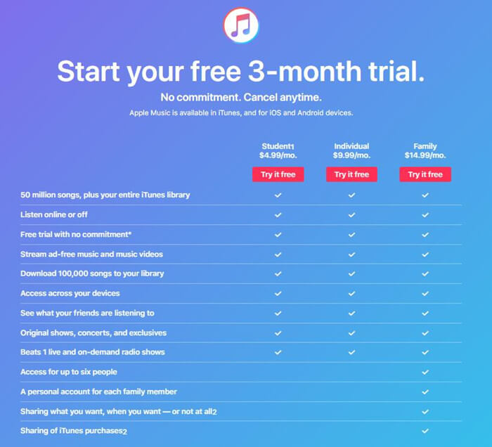Keep Songs Downloaded from Apple Music Forever